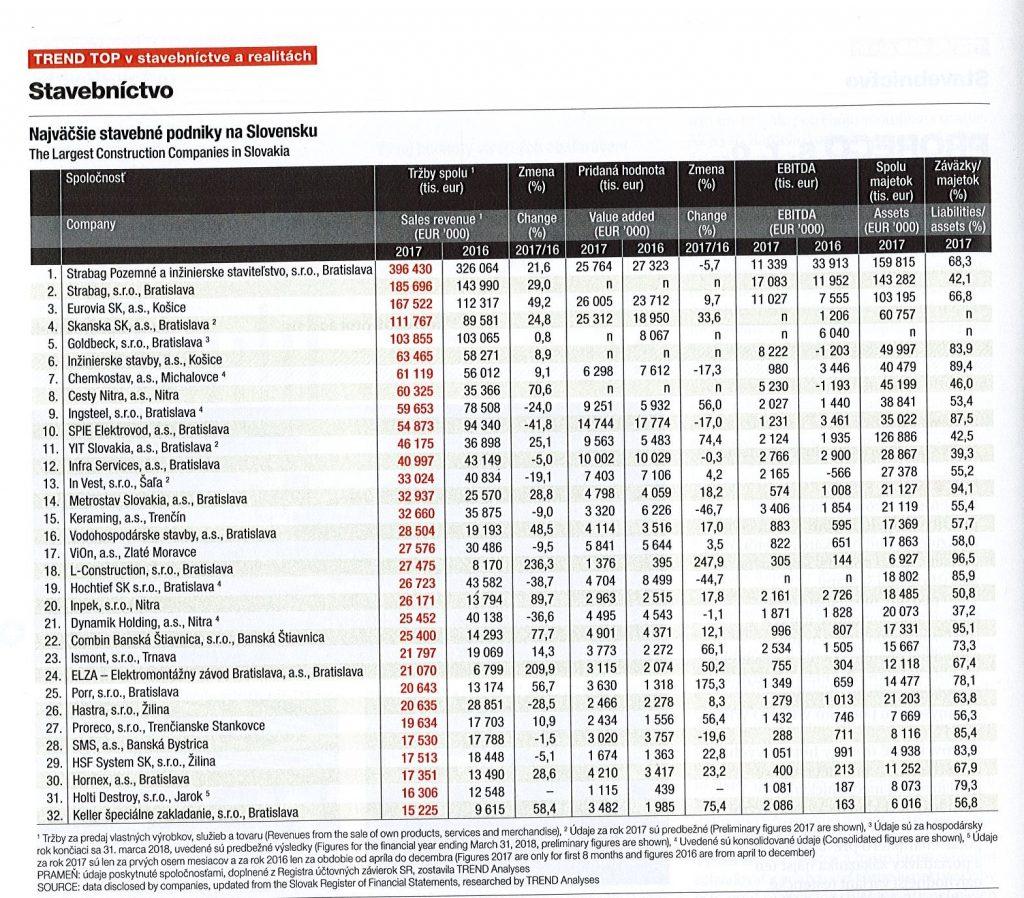 Tabuľka TREND TOP v stavebníctve a realitách- stavebné firmy